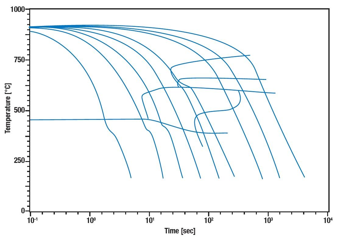 DIL Dilatometer L78 TTT-Diagramm