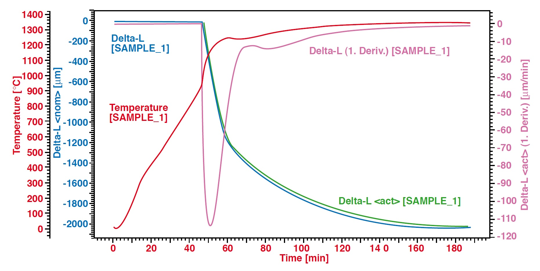 Dilatometer Messung Keramik Pulvermetallurgie