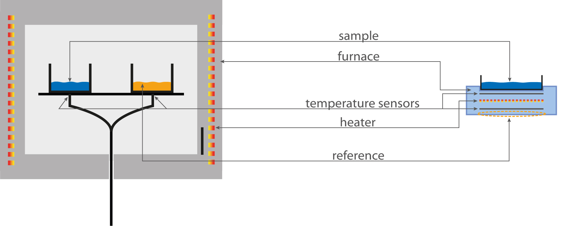 Chip Dsc 100 Linseis Messgerte Gmbh Chemical Furnace Schematic