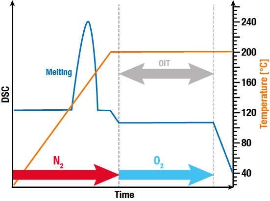 Diagramm Oxidation Induction Time