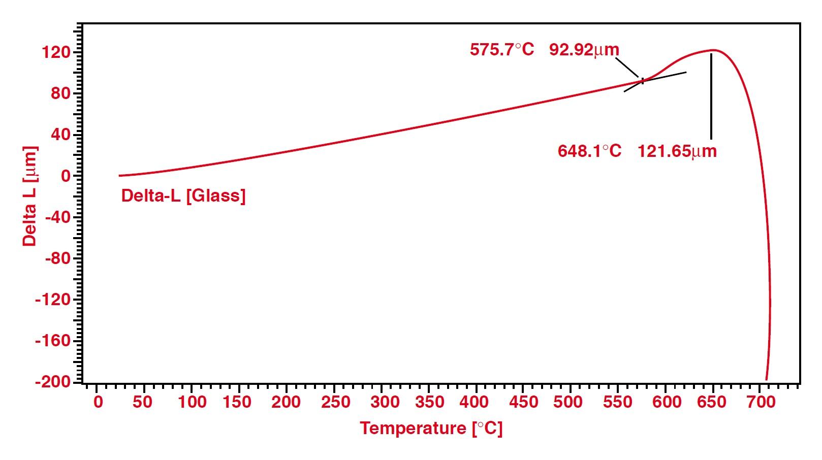 Dialtometer_L76_softening_point