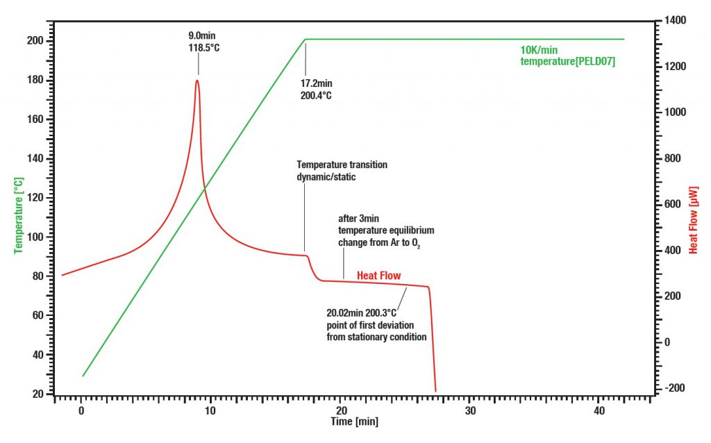Differential_Scanning_Calorimet_Oxidative-induction_time