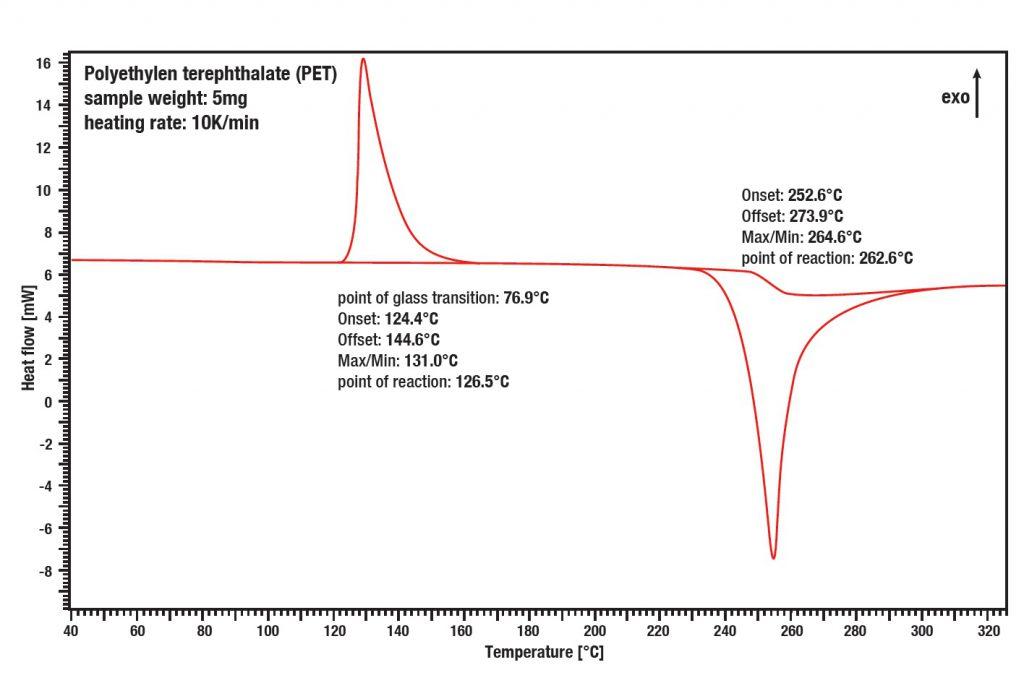 Differential_Scanning_Calorimetry_Polymer_measurement