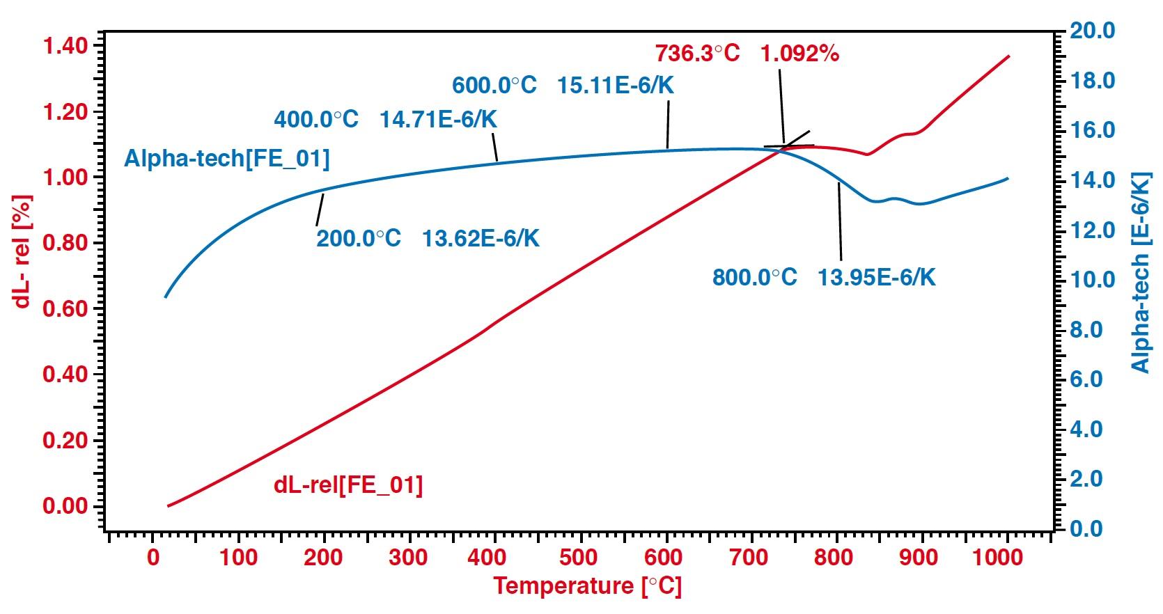 Dilatometer Applikation Eisen