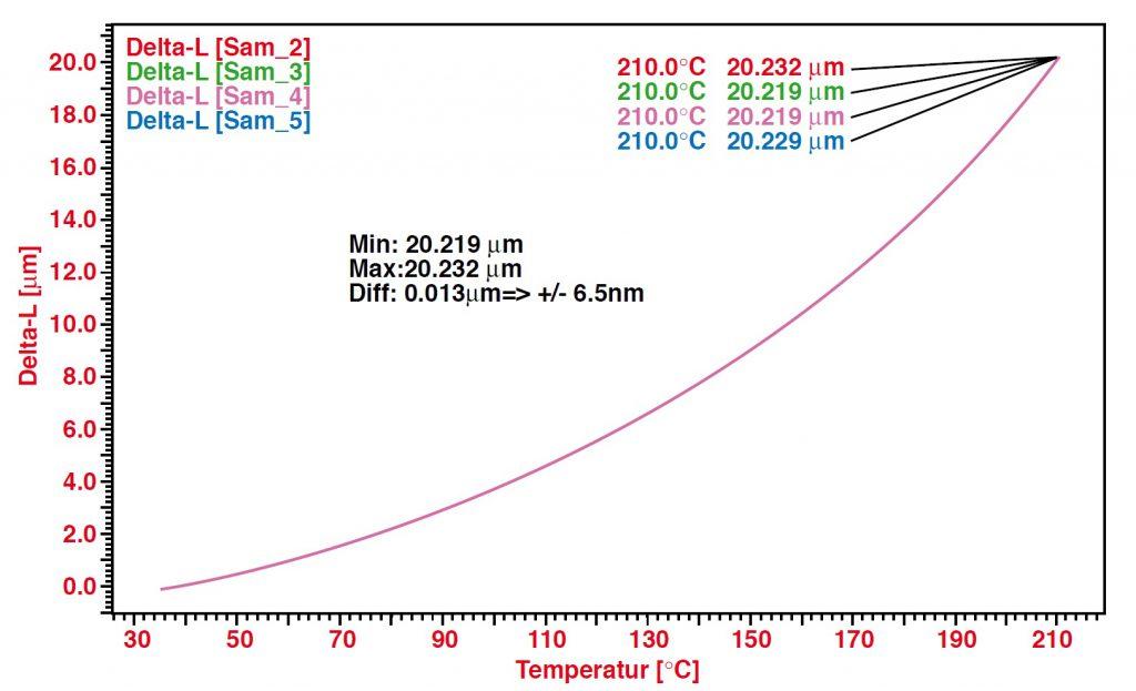 Dilatomer Laser Applikation Invar