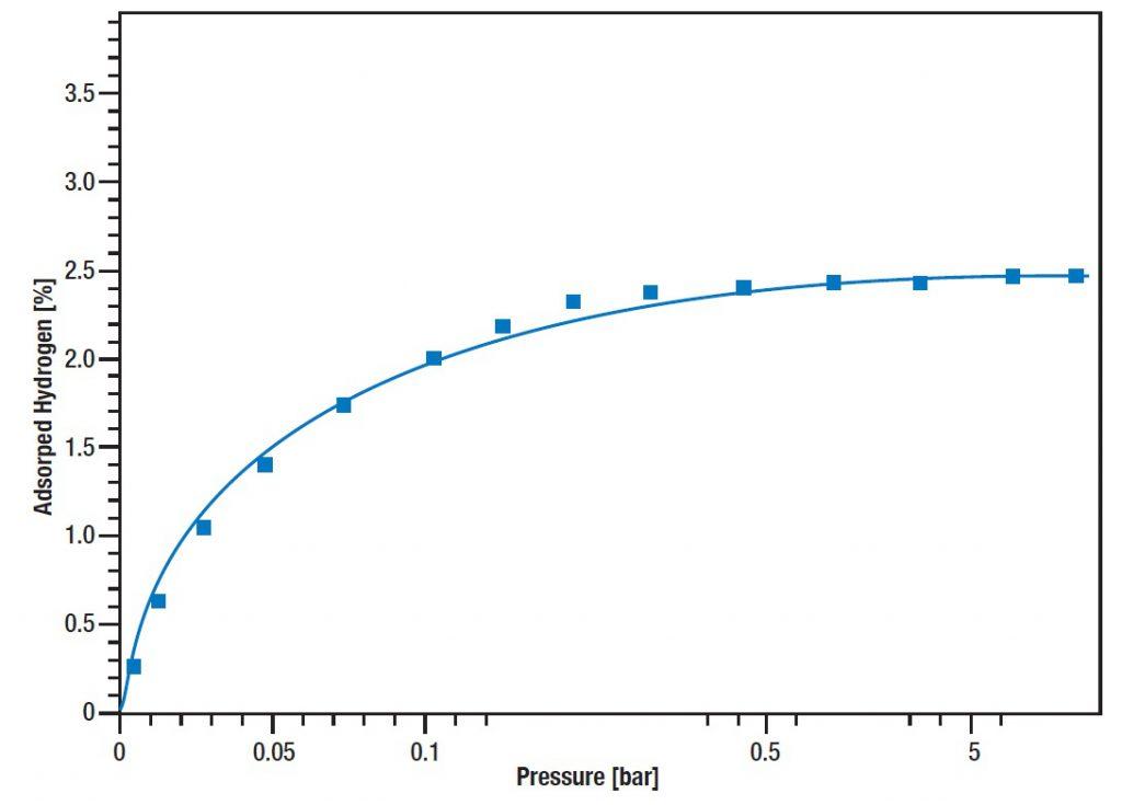 GSA Applikation Wasserstoffadsorption von Titanium bei 700°C