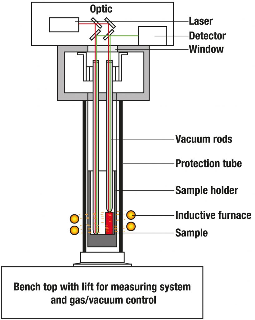 Dilatometer L 75 Querschnitt