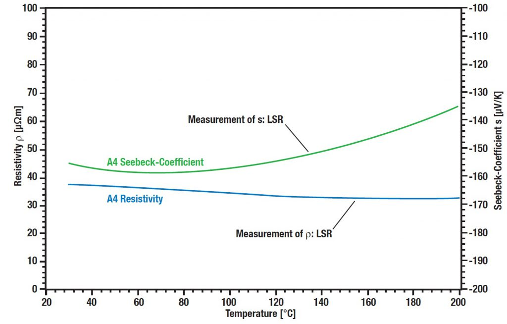 Linseis LZT meter - combined LSR + LFA for ZT measurements