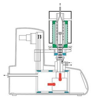 DSC PT 1600 von Linseis - Gerätaufbau