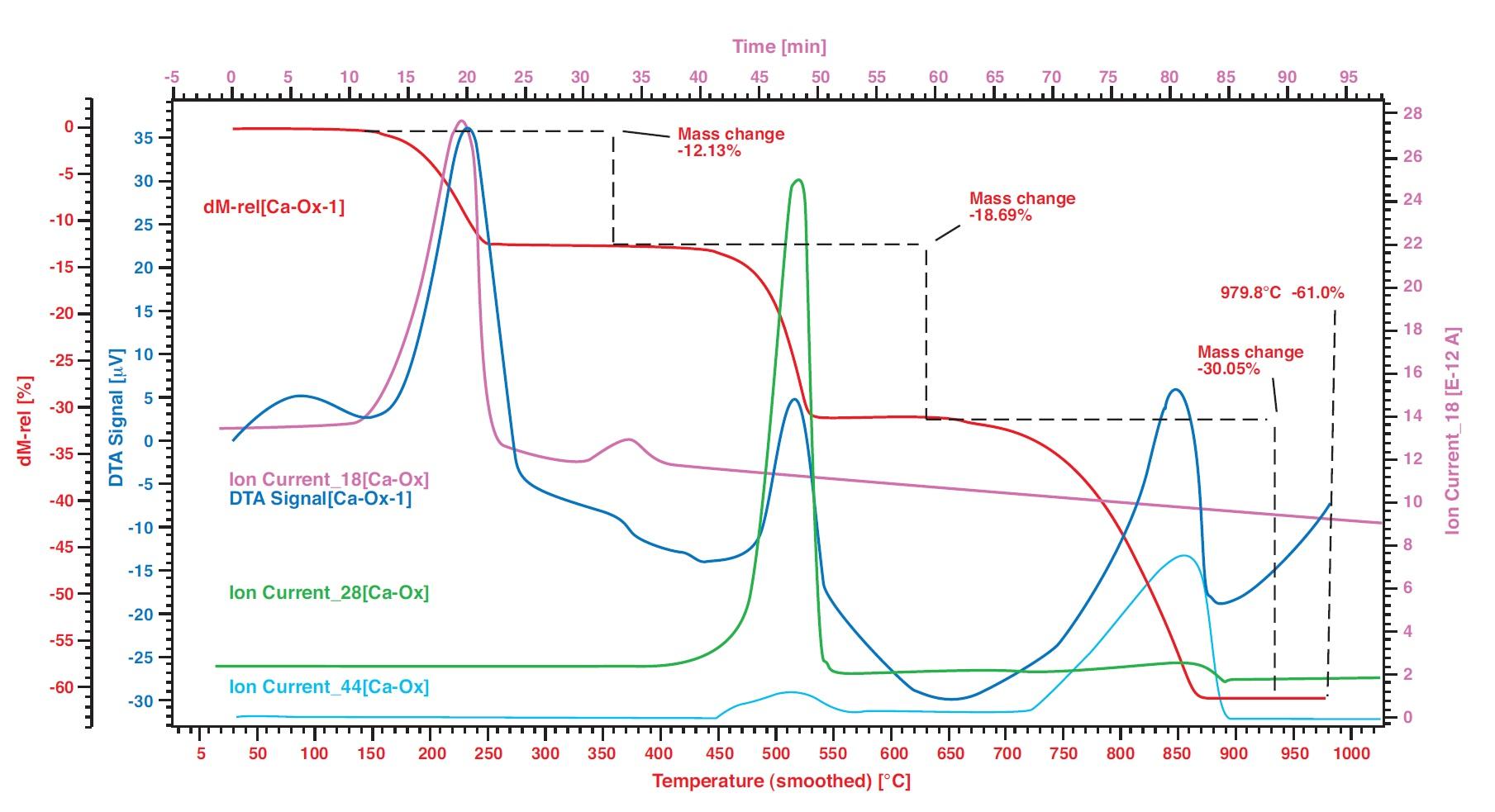 STa Applikation: Dekomposition von Calcium Oxalate Monohydrat CaC2O4 unter Argon-Atmosphäre