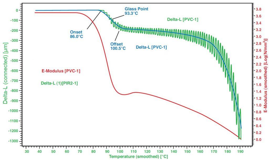 TMA Applikation Polyvinylchlorid