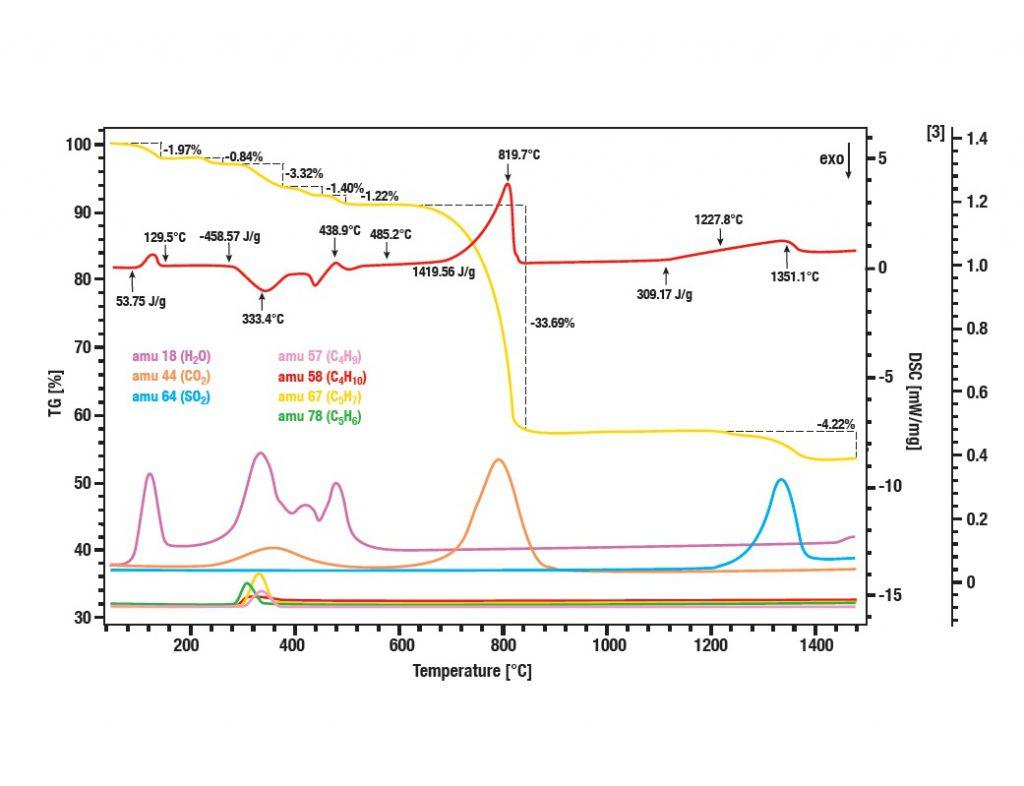 QMS Mass Spectrometer cement