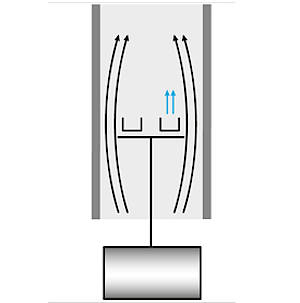 STA Measuring System
