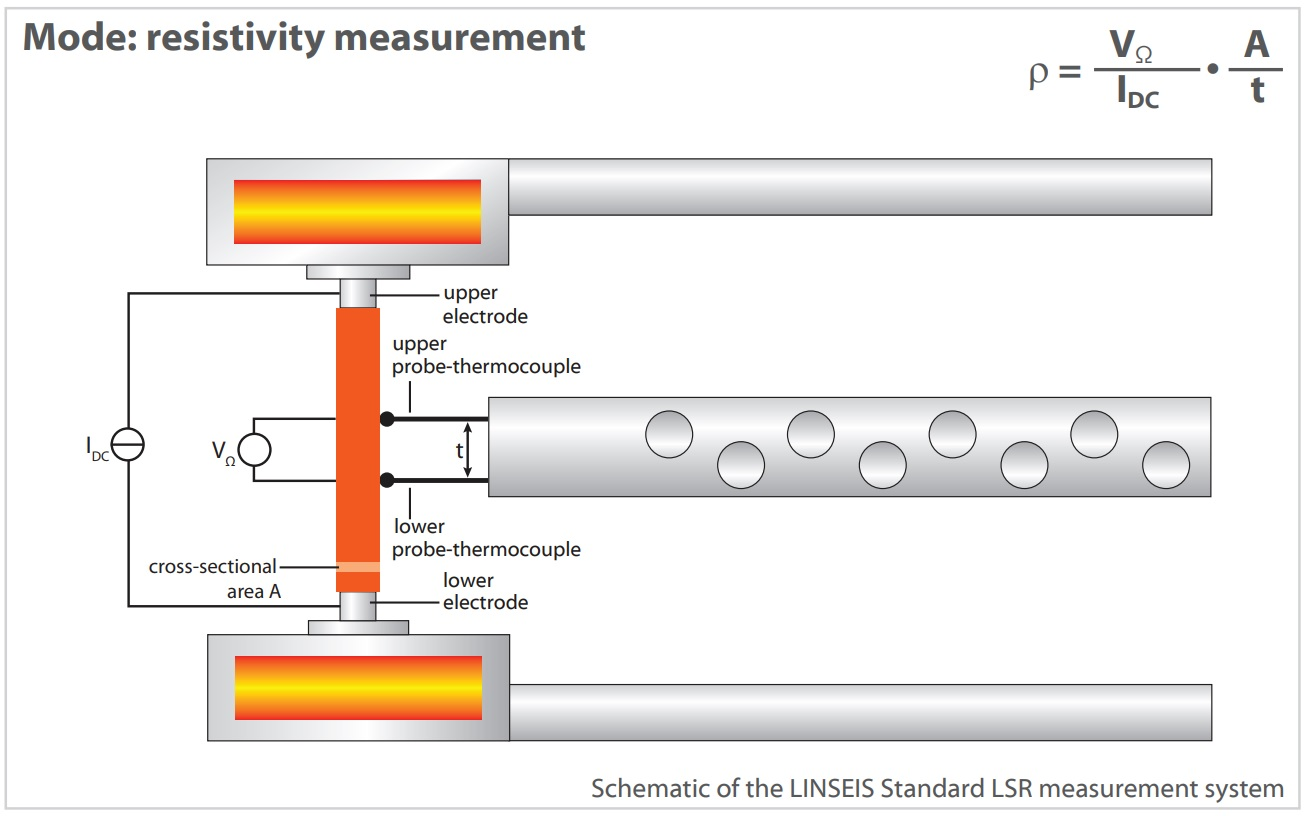 Linseis LSR-3: electrical conductivity, Seebeck, Harman & ZT