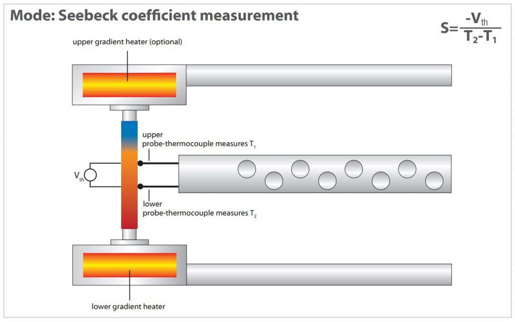 Seebeck coefficent measurement with LZT meter