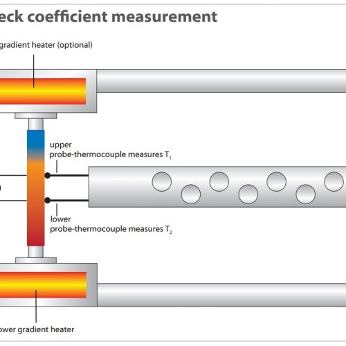 Accurately measure Seebeck – importance in science and technology