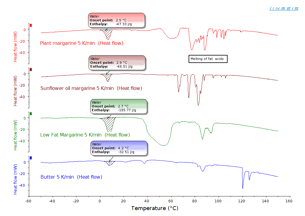 DSC Heat Flow curves of plant margarines, low fat margarine and butter. Heating rate 5 K/min
