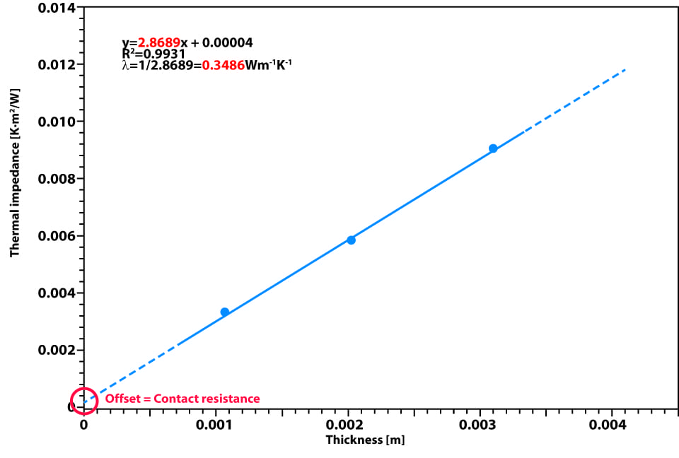 Measurement of Vespel™ (at 50°C, 1MPa)