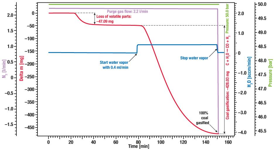 Application graph for TGA STA High Pressure - Coal gasification