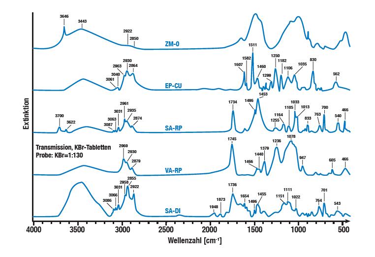El análisis de los aditivos orgánicos en el mortero de cemento