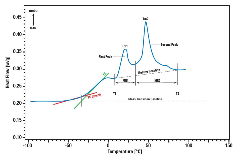 Measuring curve: Asphalt Enthalpy