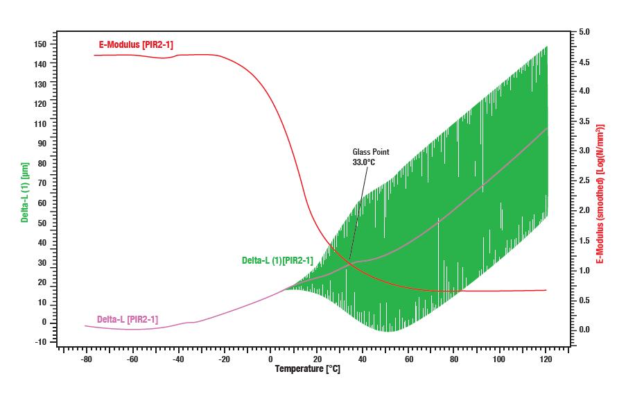 Evaluation of elastromer samples