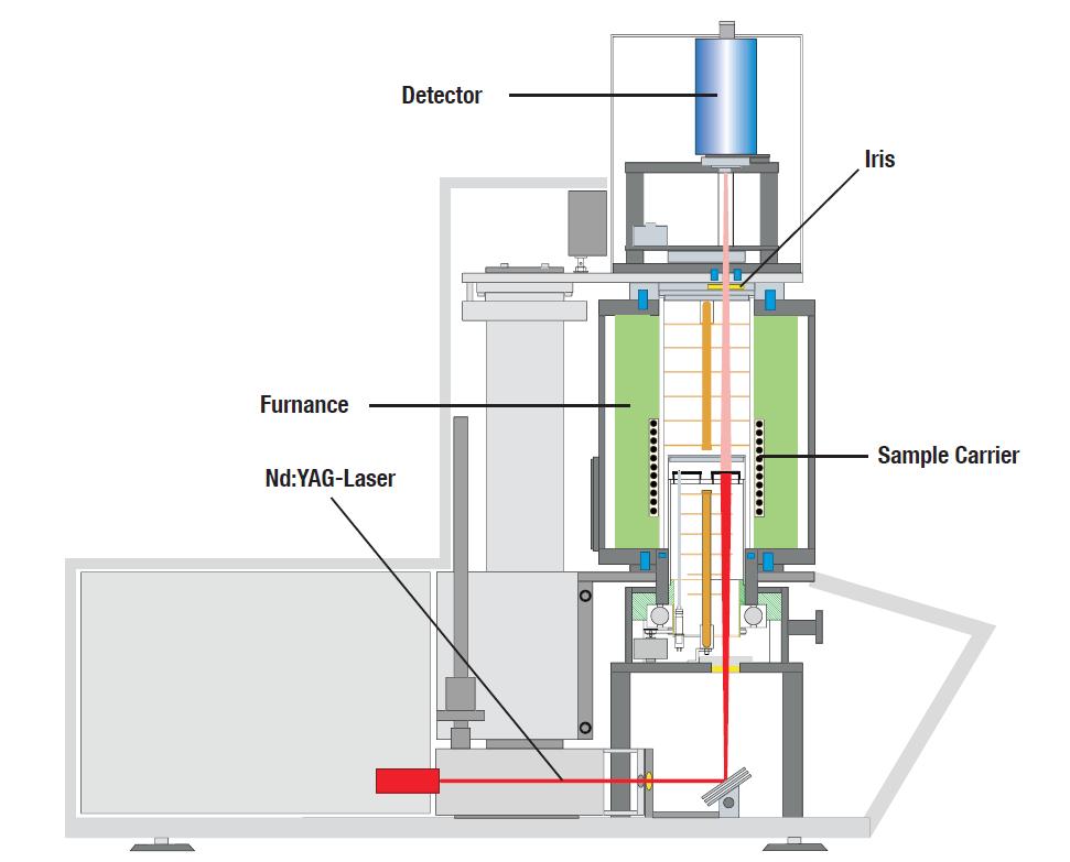 LFA - LaserFlash Wärmeleitfähigkeitsgeräte - Querschnitt