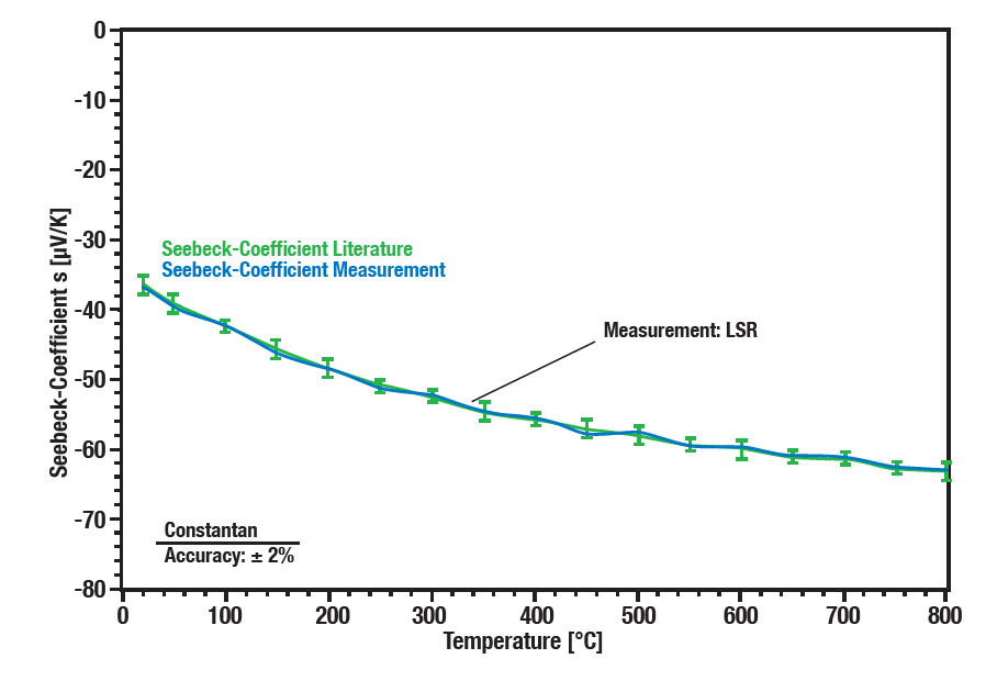 Linseis application Accuracy Seebeck - Constantan sample
