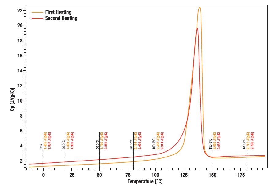 Aplicación de linseis Calor específico del polietileno