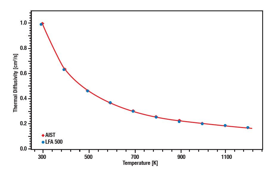 Courbe d'application Linseis - Graphite isotrope (AIST) utilisant l'AFL