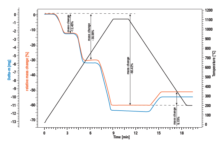 Linseis application curve - Measurement of a Calciumoxalate standard