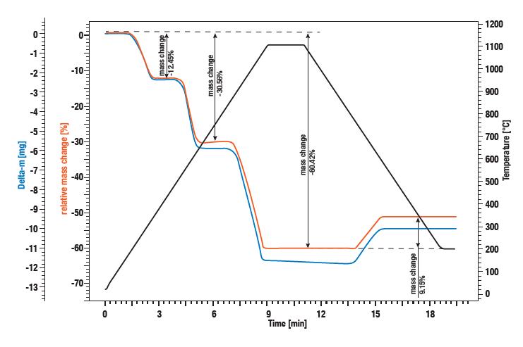 Courbe d'application Linseis - Mesure d'un étalon d'oxalate de calcium