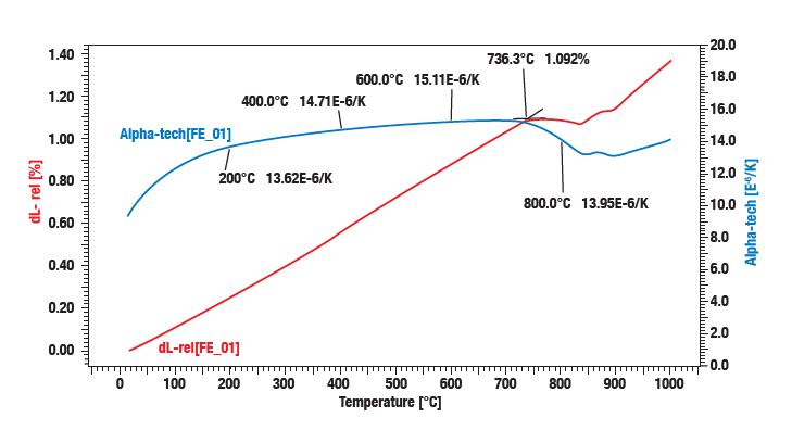 Application Linseis mesurant la CTE du fer