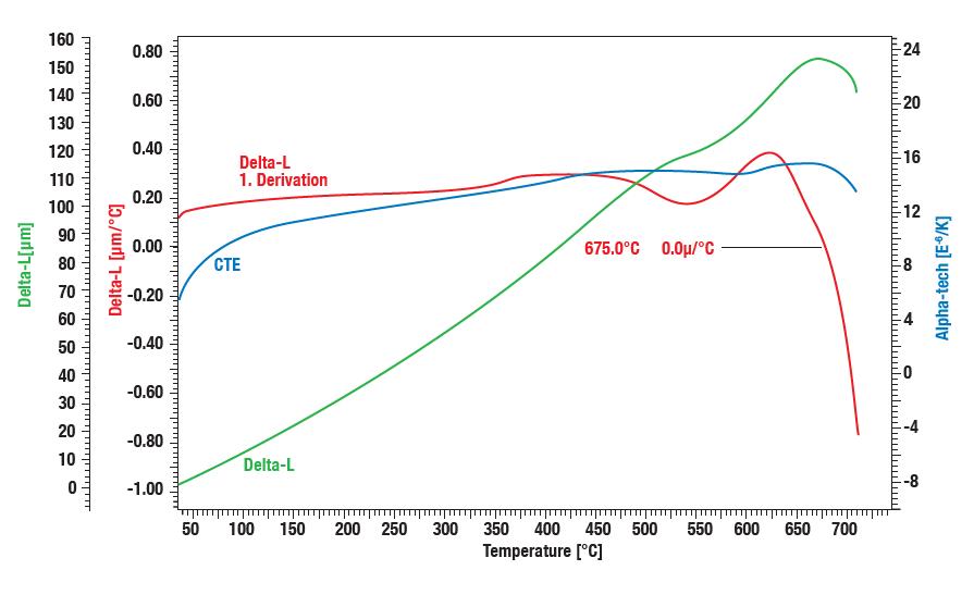 Linseis application measuring CTE on glass ceramic
