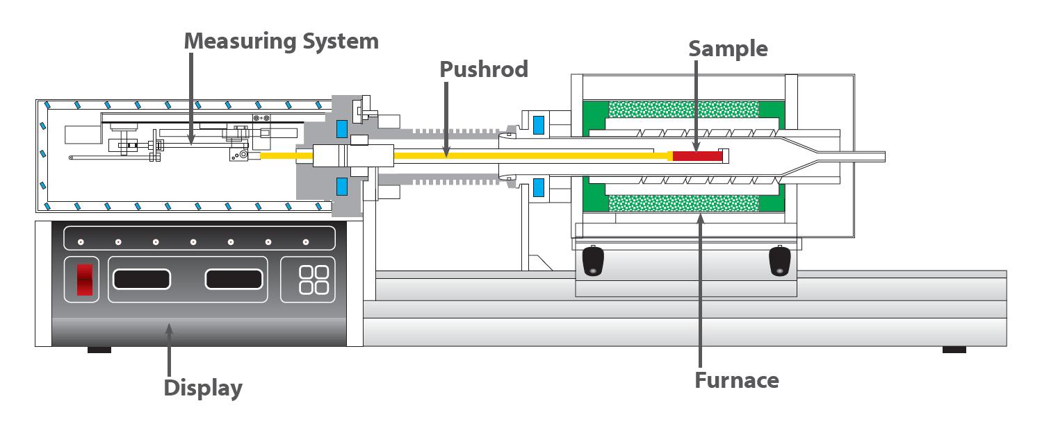dilatometer scheme