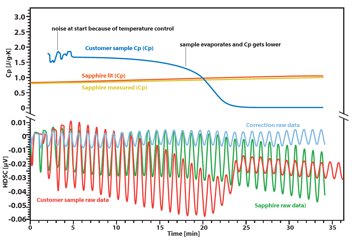 Chip-DSC Cp determination_v2