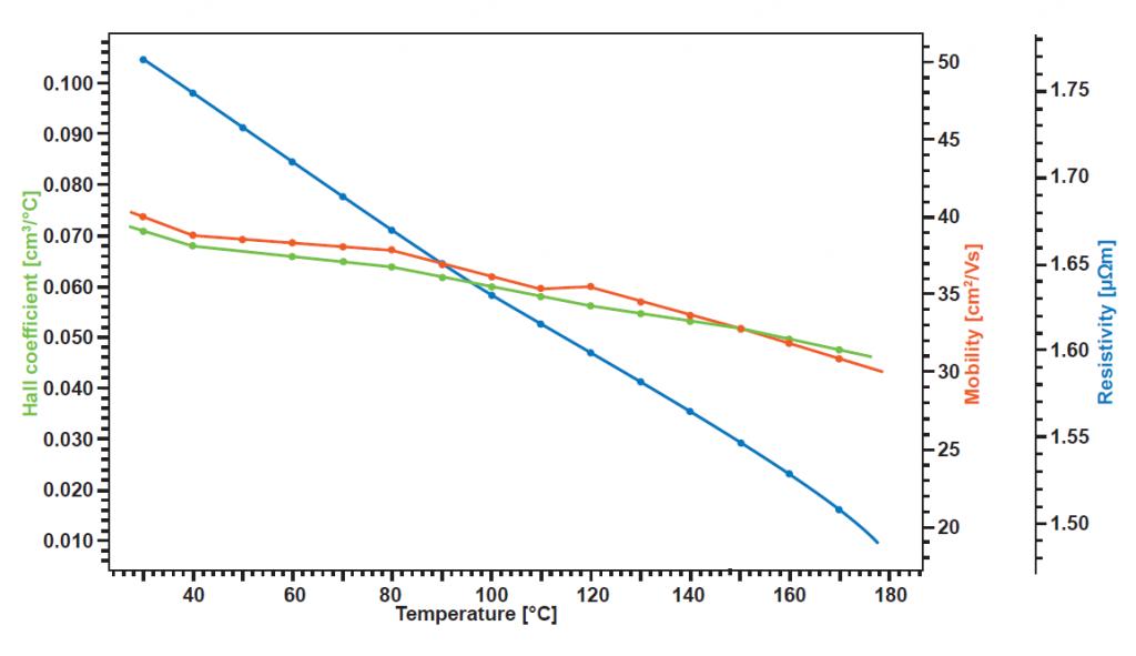 Linseis Hall application: Bismuth-antimony Thin Film (150 nm Bi87Sb13)