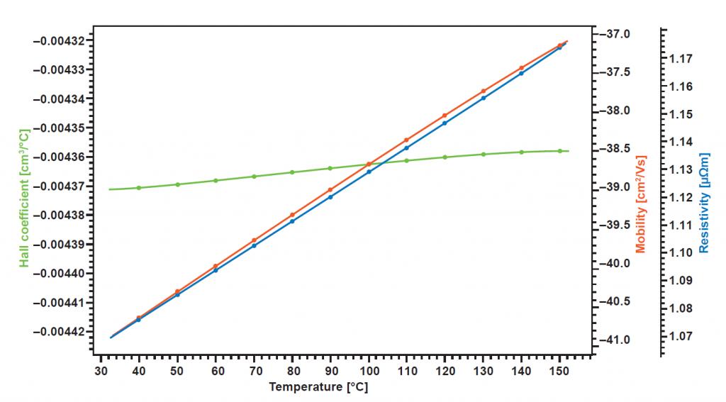 ITO (Indium tin oxide) up to 200°C using HCS 1