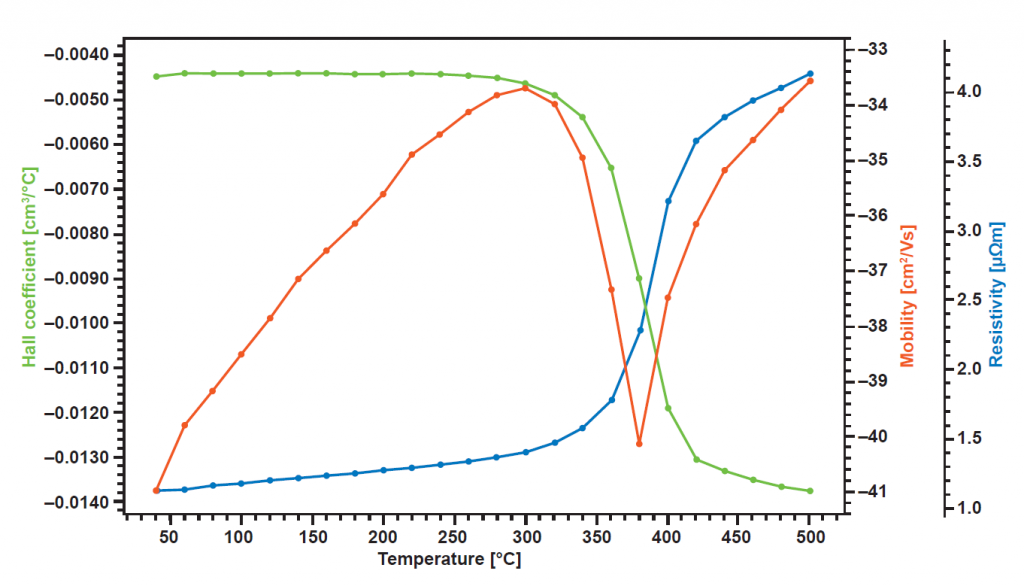 ITO (Indium tin oxide) up to 600°C using HCS 10