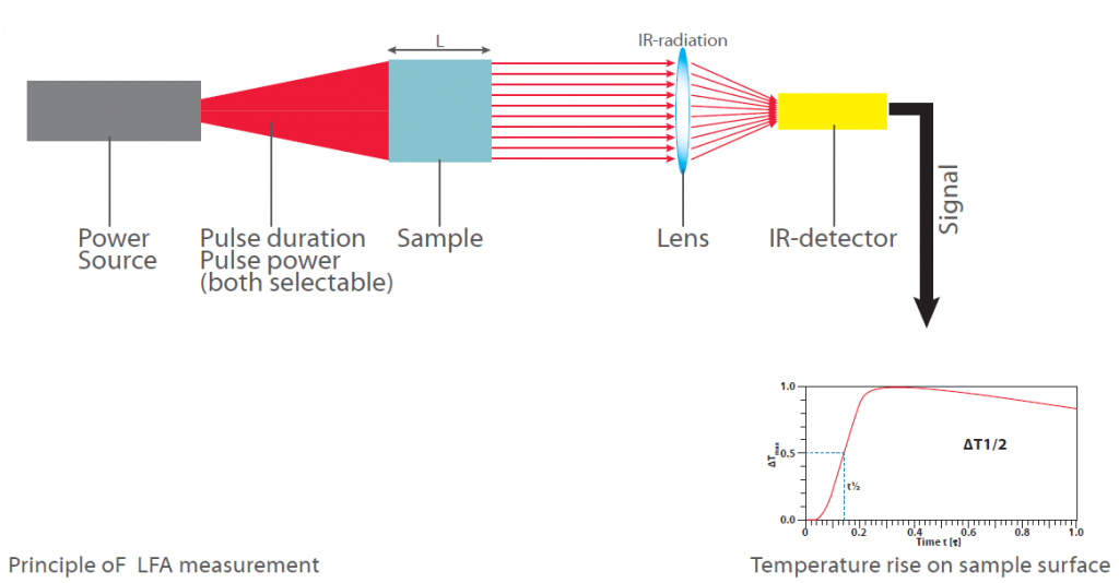 Principle of a LFA measurement