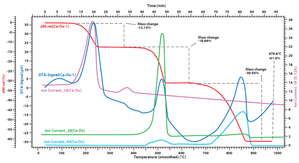TGA application Decomposition of CaC2O4 and H2O