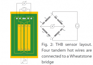 THB sensor layout
