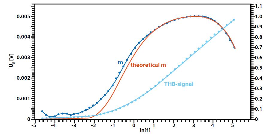 THB signal