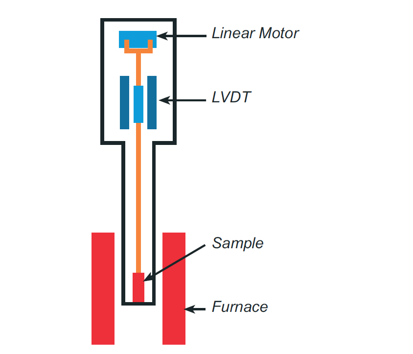 Linseis Thermal Analysis TMA measurement principle