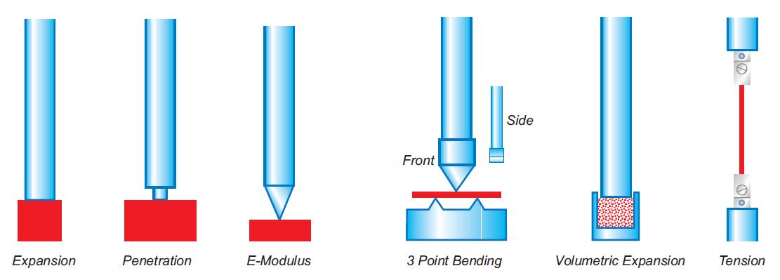 TMA-Module - verschiedene Systeme des Linseis-Instruments