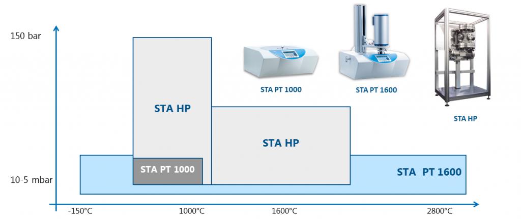 Linseis STA (TG-DSC) series temperature range and pressure range