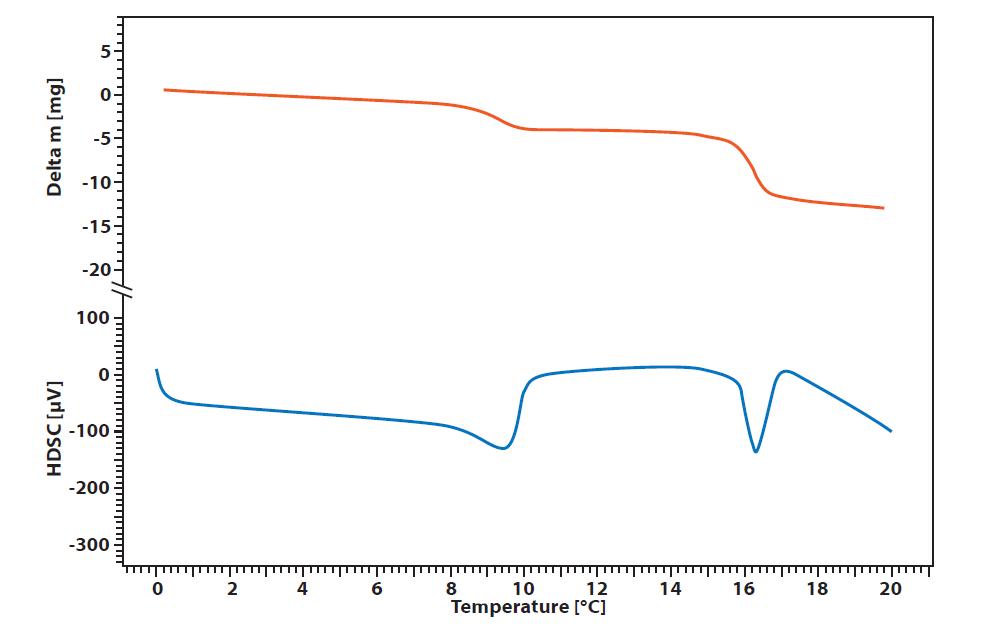 Measurement of Calciumoxalate at 100bar constant pressure in STA HP3