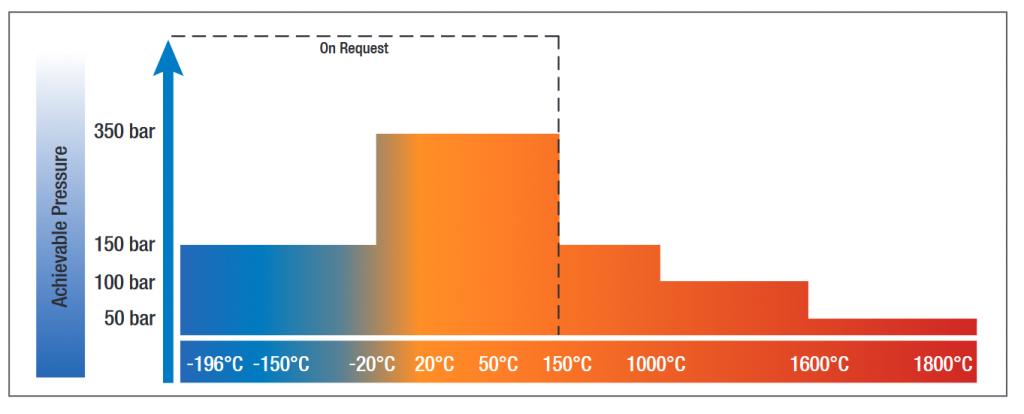 STA MSB Temperature Control