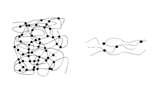 Mechanismus der entropieelastischen Formänderung