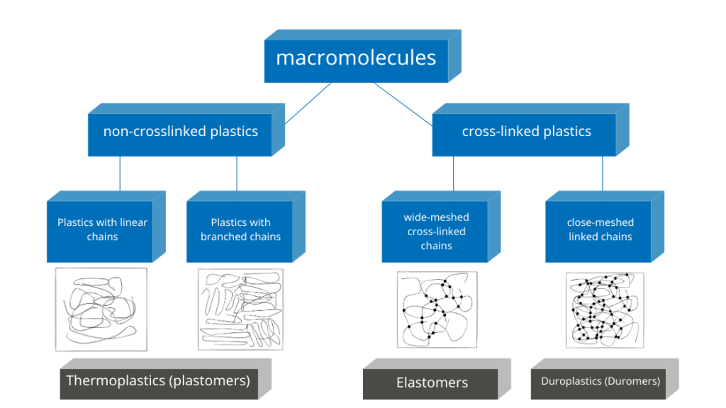 Overview of plastic molecules